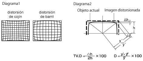 Distorsión del Televisor (TV.D)