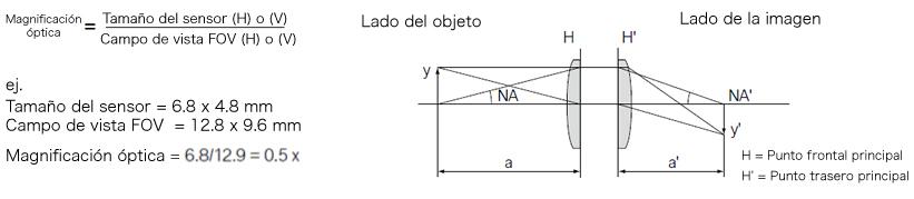 Magnificación óptica
