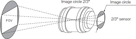 Image Circle, Shading