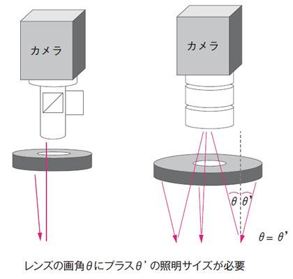 視野と照明設置距離