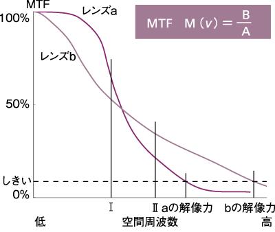 MTFと分解能